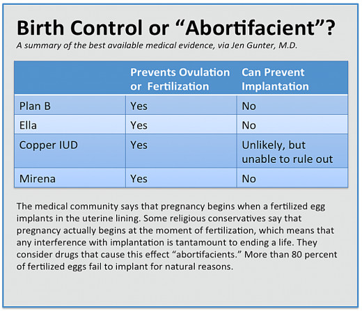 http://www.newrepublic.com/article/118547/facts-about-birth-control-and-hobby-lobby-ob-gyn
