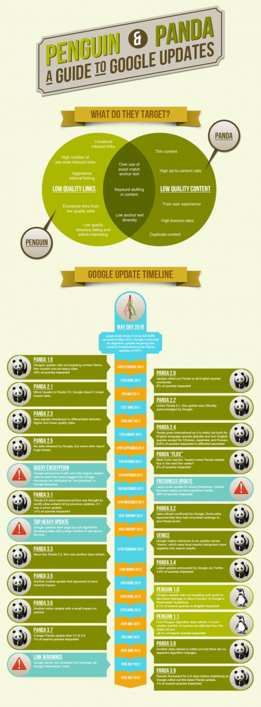 A guide to Google's many updates thru the years and what they were for.