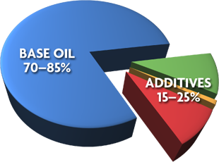 Engine oil is comprised of two basic components—base oils and additives. The base oils constitute 70 to 85 percent of the total, while additives round out the remaining 15 to 25 percent.