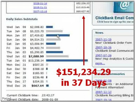 REAL PROOF: US$151,234.29 In Just 37 Days