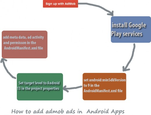how to add android ad in android apps