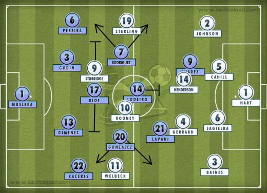 England formation vs Uruguay 19-06-2014