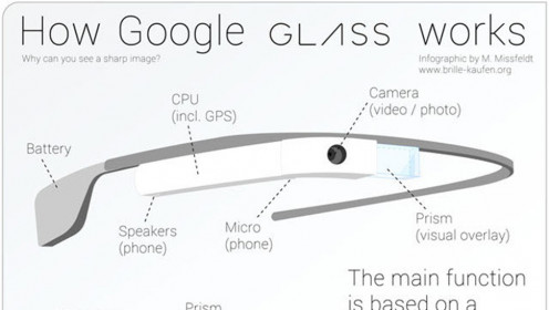 This illustration shows you how the basic Google Glass works which is rather easy but, simply amazing to say the bare minimum.