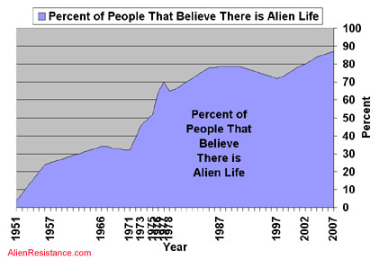 This chart shows that over 85% of people believe there is general alien life out there in the universe somewhere.