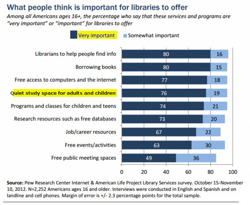 Highlighted chart from 2012 Pew Research Center Internet And American Life Project Library Services survey