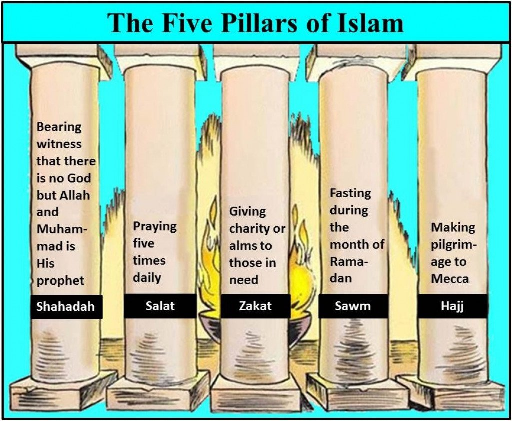 Five Pillars of Islam | HubPages