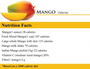 Nutrition Facts Of Mangoes