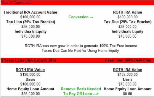 Example of using home equity to pay for a ROTH IRA conversion