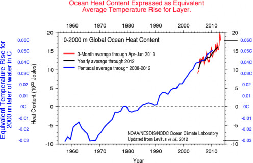 Chart showing increase in ocean heat content, expressed in terms of degrees (on RIGHT side)