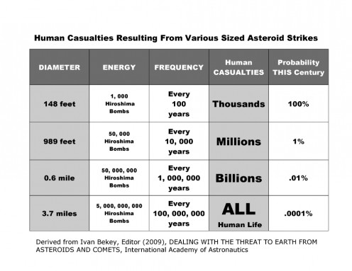 Table of human casualties from various sized asteroid strikes, derived from International Academy of Astronautics data