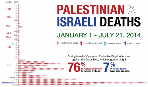 76% Palestinian deaths are civilian, while Israeli civilian casualties are at 7%.