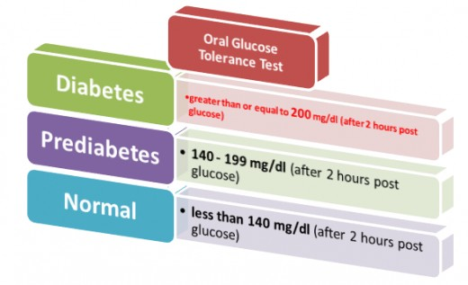 A. 2 hours post glucose load B. Values adapted from American Diabetes Association