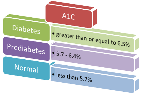 A. HbA1C or A1C B. Values are adapted from American Diabetes Association
