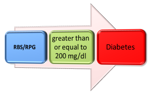 A. RBS/RPG/CPG B. Values are adapted from American Diabetes Association