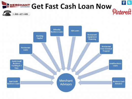 Get bad credit business loans for your business and have your credit repaired.