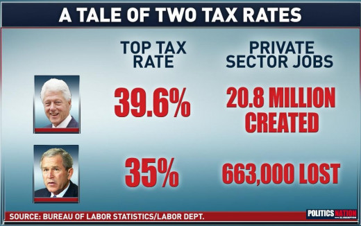Shows That Tax Breaks for the So-Called Job Creators are WRONG!