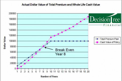 Premium vs. Cash Value increase in 10-Pay Whole Life Policy.
