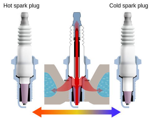 Spark plugs come in different heat ranges.
