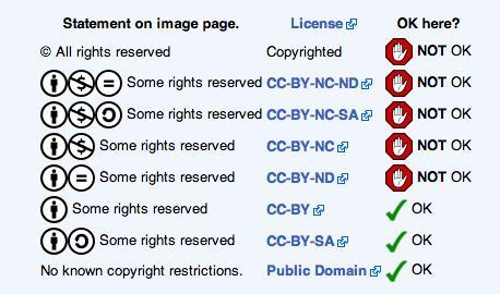 Copyright © vs Creative Commons