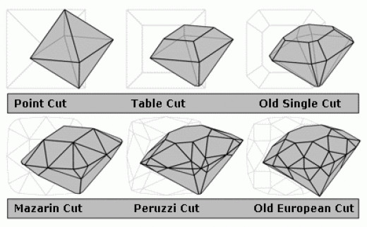 A diagram of old diamond cuts showing the evolution from the most primitive (point cut) to the most advanced pre-Tolkowsky cut (old European)