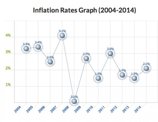 This shows the history of the United States' inflation rate since 2004 as well as our current inflation rate (2.4%).  As you can see it is currently very low.  Who would like to return to that wonderful year of 2008 when inflation was all but zero?