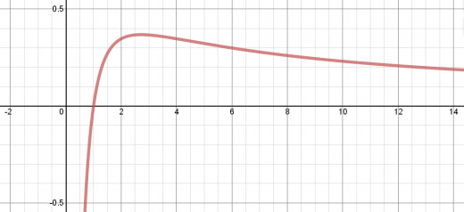 Graph of y = Ln(x)/x with its max at (e, 1/e).