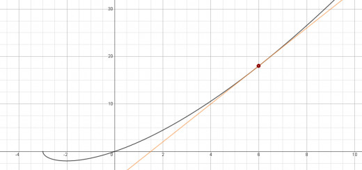 Graph of y = x*sqrt(x+3) in black and the tangent line y = 4x-6 in orange.  The point of tangency is (6, 18).