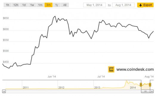A 3 month chart of Bitcoin's price