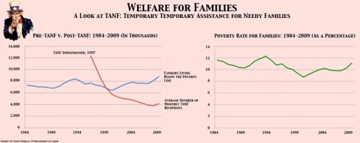 Payment to families increase as poverty increases after welfare reform is implemented.
