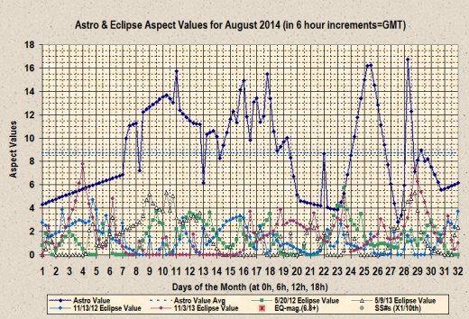 Display of August 2014 Astro-aspect values using the prior set of algorithms.