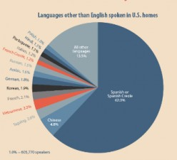 Languages all around us!