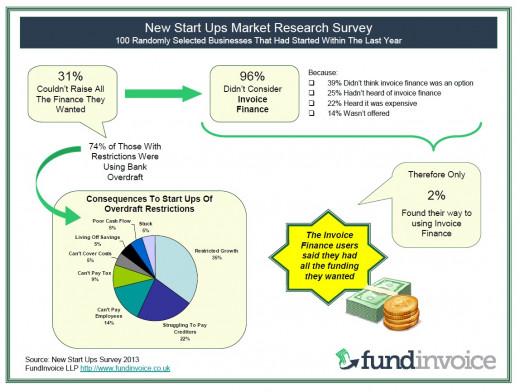 Funding of New Start-ups