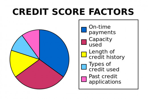 The approximate make-up of FICO score used by U.S. lenders