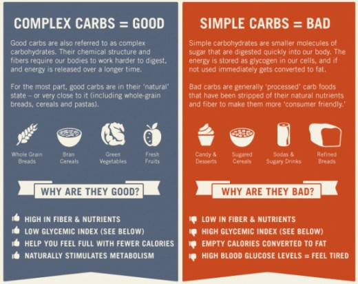 Know what carbs are good and what are bad