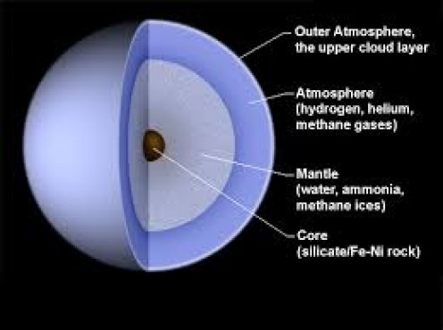 Uranus is the seventh planet from the sun and it has the third biggest planetary radius.