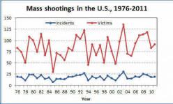 School Shootings: An American Trend