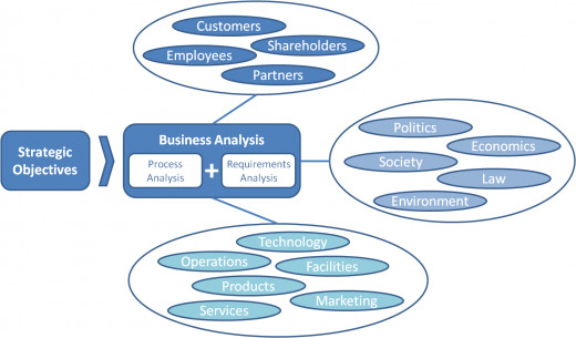 Business analysis is significant to every business, and thus is a desired job.