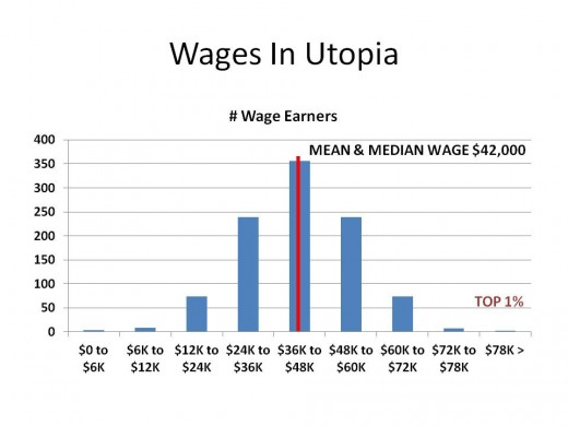 CHART 1 - WHAT A WAGE DISTRIBUTION MIGHT LOOK LIKE IF DISTRIBUTED IN A MANNER THAT SOME PEOPLE THINK IS FAIR.