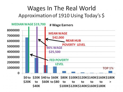 CHART 5 - WORLD HAS IT MIGHT HAVE LOOKED IN 1910 AND EARLIER ANNOTATED TO REFLECT POVERTY LEVELS