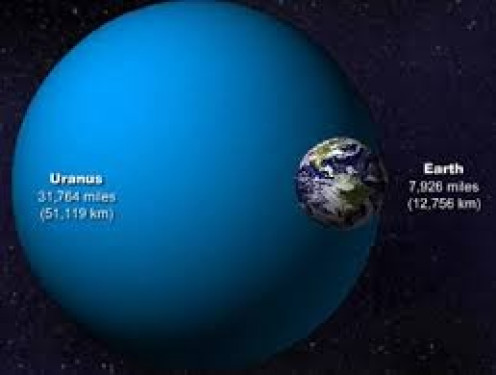 In 1781 William Herschel discovered Uranus while looking at stars with his telescope and surveying the night sky.