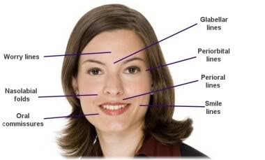 Problematic areas of face