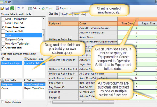 OLAP provides a simple drag and drop interface for creating customized analysis scenarios.