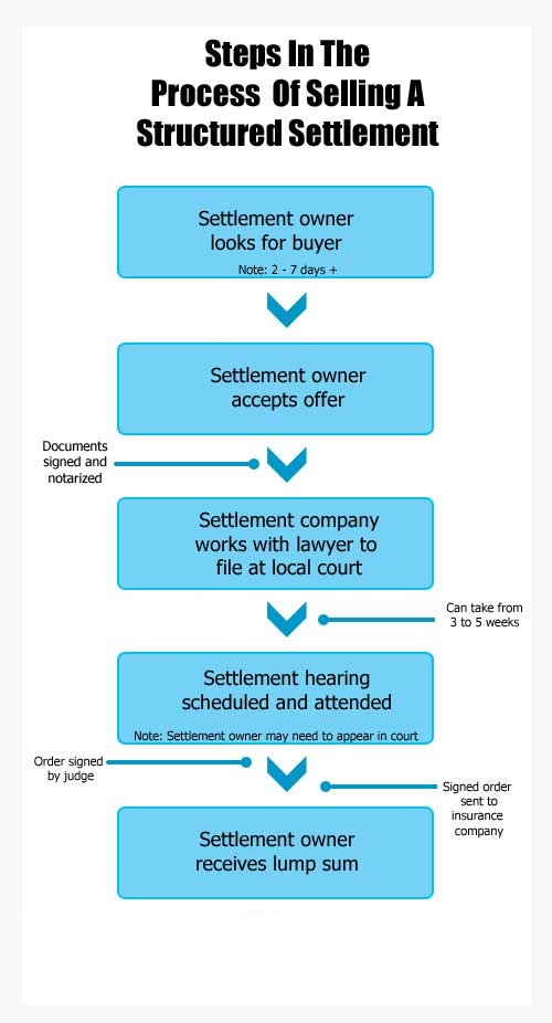 Steps Involved in Process of Selling a Structured Settlement.