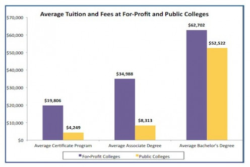 In this bar graph, the costs of attending for profit and public colleges for various degree levels (certificate, associate's, and bachelor's) are demonstrated.