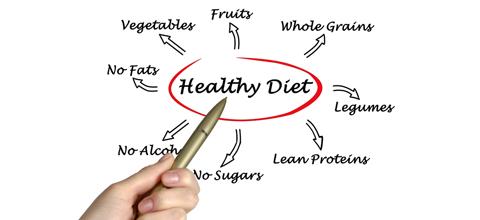 Healthy diet graphic