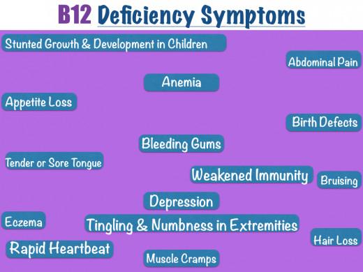 Vitamin B12: Deficiency and Foods with Vitamin B B12 Deficiency Symptoms
