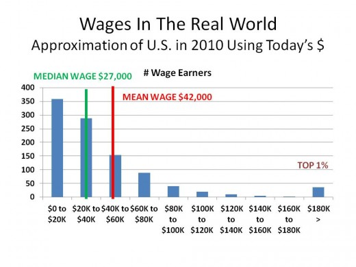 CHART 3 - WHAT IT LOOKS LIKE IN THE REAL WORLD (2010) WHERE DIFFERENT MECHANICS OF BUSINESS GUARANTEE A LARGER DEGREE OF WAGE INEQUALITY.
