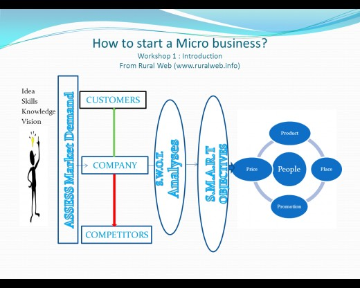 Business plan example for small and micro businesses- A diageam
