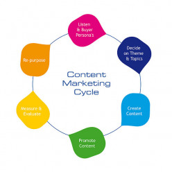 Successful content marketing has to follow a logical cycle. If you try to shortcut any of these, you'll likely be disappointed with your results.