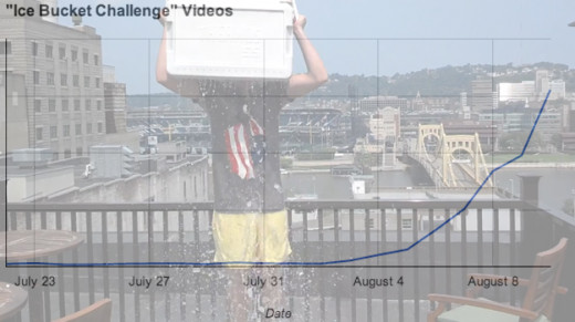 Ice Bucket Challenge Video Chart